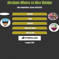 Abraham Minero vs Nico Hidalgo h2h player stats