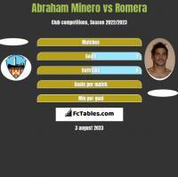 Abraham Minero vs Romera h2h player stats