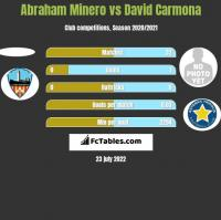 Abraham Minero vs David Carmona h2h player stats