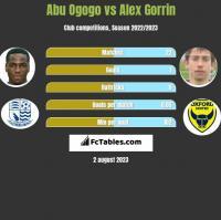 Abu Ogogo vs Alex Gorrin h2h player stats