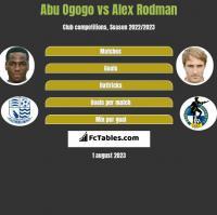 Abu Ogogo vs Alex Rodman h2h player stats