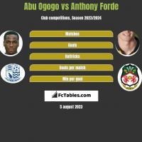 Abu Ogogo vs Anthony Forde h2h player stats