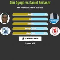 Abu Ogogo vs Daniel Berlaser h2h player stats