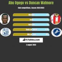 Abu Ogogo vs Duncan Watmore h2h player stats
