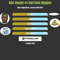 Abu Ogogo vs Harrison Biggins h2h player stats