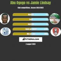 Abu Ogogo vs Jamie Lindsay h2h player stats