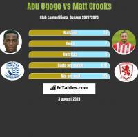 Abu Ogogo vs Matt Crooks h2h player stats
