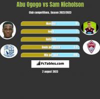 Abu Ogogo vs Sam Nicholson h2h player stats