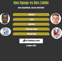 Abu Ogogo vs Ben Liddle h2h player stats