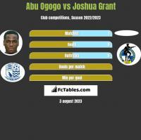 Abu Ogogo vs Joshua Grant h2h player stats