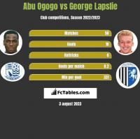 Abu Ogogo vs George Lapslie h2h player stats