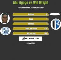 Abu Ogogo vs Will Wright h2h player stats