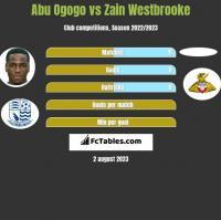 Abu Ogogo vs Zain Westbrooke h2h player stats