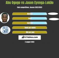 Abu Ogogo vs Jason Eyenga-Lokilo h2h player stats