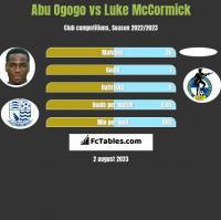 Abu Ogogo vs Luke McCormick h2h player stats