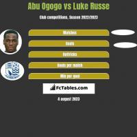 Abu Ogogo vs Luke Russe h2h player stats