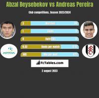 Abzal Beysebekov vs Andreas Pereira h2h player stats