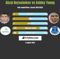 Abzal Beysebekov vs Ashley Young h2h player stats