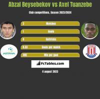 Abzal Beysebekov vs Axel Tuanzebe h2h player stats
