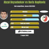 Abzal Beysebekov vs Boris Kopitovic h2h player stats