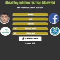 Abzal Beysebekov vs Ivan Maewski h2h player stats