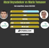 Abzal Beysebekov vs Marin Tomasov h2h player stats