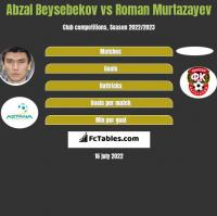 Abzal Beysebekov vs Roman Murtazayev h2h player stats