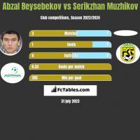 Abzal Beysebekov vs Serikzhan Muzhikov h2h player stats