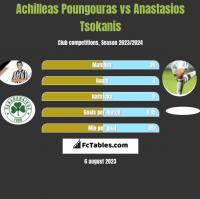Achilleas Poungouras vs Anastasios Tsokanis h2h player stats