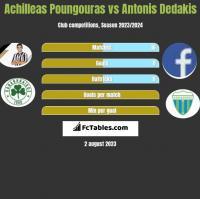 Achilleas Poungouras vs Antonis Dedakis h2h player stats
