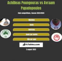 Achilleas Poungouras vs Avraam Papadopoulos h2h player stats