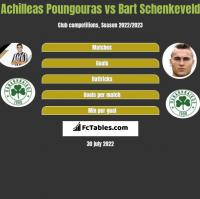 Achilleas Poungouras vs Bart Schenkeveld h2h player stats