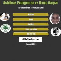 Achilleas Poungouras vs Bruno Gaspar h2h player stats