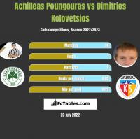 Achilleas Poungouras vs Dimitrios Kolovetsios h2h player stats