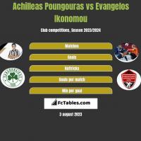 Achilleas Poungouras vs Evangelos Ikonomou h2h player stats