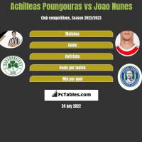 Achilleas Poungouras vs Joao Nunes h2h player stats
