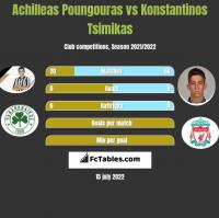 Achilleas Poungouras vs Konstantinos Tsimikas h2h player stats