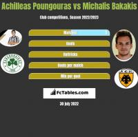 Achilleas Poungouras vs Michalis Bakakis h2h player stats