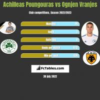Achilleas Poungouras vs Ognjen Vranjes h2h player stats