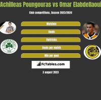 Achilleas Poungouras vs Omar Elabdellaoui h2h player stats