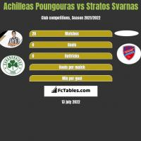 Achilleas Poungouras vs Stratos Svarnas h2h player stats