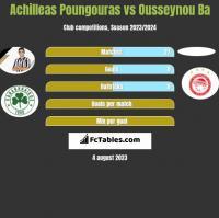Achilleas Poungouras vs Ousseynou Ba h2h player stats