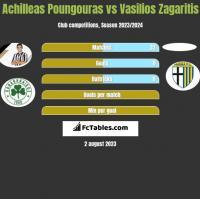 Achilleas Poungouras vs Vasilios Zagaritis h2h player stats