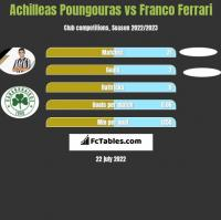 Achilleas Poungouras vs Franco Ferrari h2h player stats