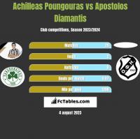 Achilleas Poungouras vs Apostolos Diamantis h2h player stats