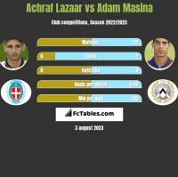 Achraf Lazaar vs Adam Masina h2h player stats