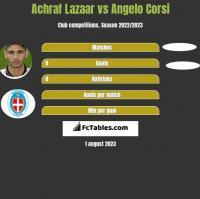 Achraf Lazaar vs Angelo Corsi h2h player stats