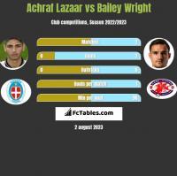 Achraf Lazaar vs Bailey Wright h2h player stats