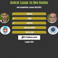 Achraf Lazaar vs Ben Davies h2h player stats