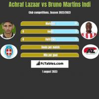 Achraf Lazaar vs Bruno Martins Indi h2h player stats